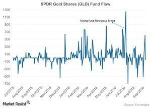 uploads///SPDR Gold Shares GLD Fund Flow