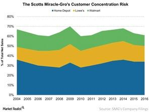uploads///The Scotts Miracle Gros Customer Concentration Risk