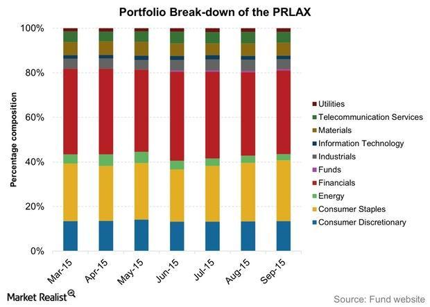 uploads///Portfolio Break down of the PRLAX