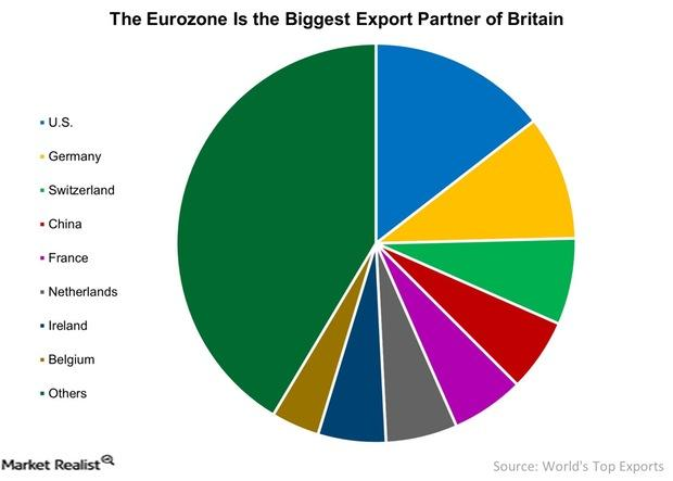 uploads///The Eurozone Is the Biggest Export Partner of Britain