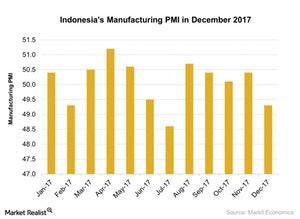 uploads///Indonesias Manufacturing PMI in December