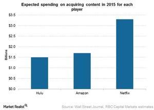 uploads///Nflx content spend