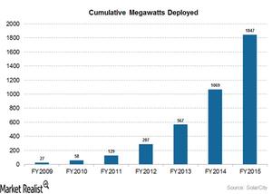 uploads///cumulative megawatts