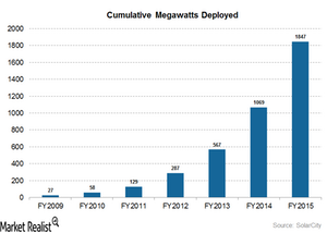 uploads/2016/04/cumulative-megawatts1.png