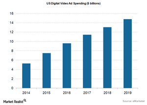 uploads///Ad US Video Spending