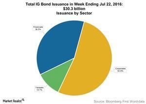 uploads///Total IG Bond Issuance in Week Ending Jul