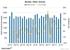 uploads///Visitor arrivals