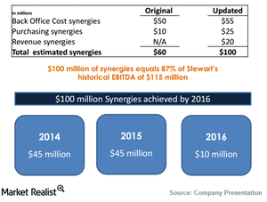 uploads/2015/02/SCI_Stewart-Synergies1.png