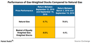 uploads///performance of gas weighted stocks