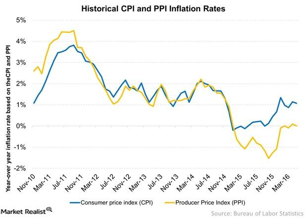 uploads///Historical CPI and PPI Inflation Rates