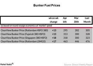 uploads///Bunker Fuel Week