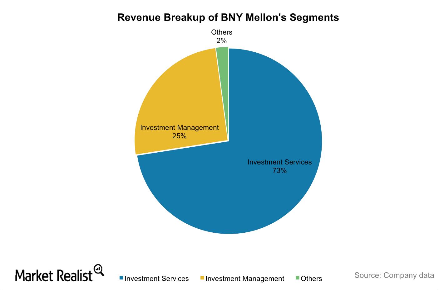 uploads///BNY Mellon segments