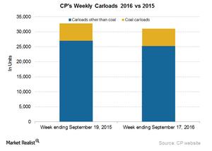 uploads/2016/09/CP-Carloads-4-1.png
