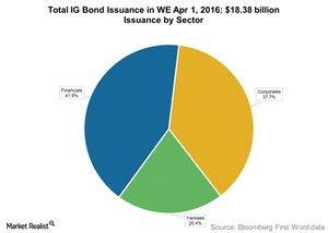 uploads/2016/04/Total-IG-Bond-Issuance-in-WE-Apr-1-20161.jpg