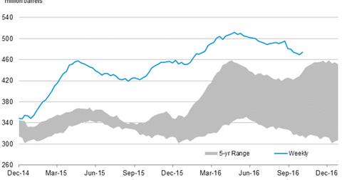 uploads/2016/10/us-crude-oil-stocks-6-1.png