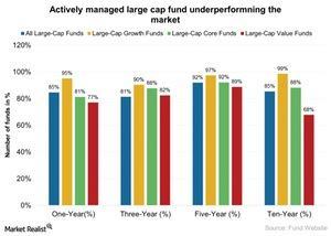 uploads///Actively managed large cap fund underperformning the market