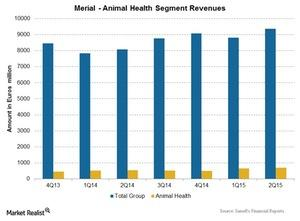 uploads/2015/09/Animal-Health-Segment1.jpg