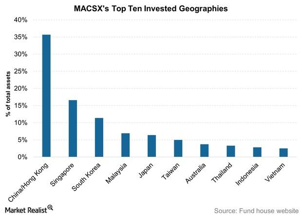 uploads///MACSXs Top Ten Invested Geographies