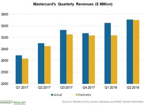 uploads/2018/09/Chart-2-Revenues-1.png