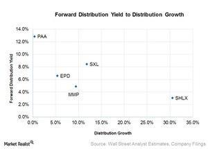 uploads/2016/03/forward-distribution-yield-to-distribution-growth31.jpg