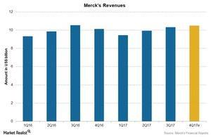 uploads/2018/01/Chart-02-Revenues-1.jpg