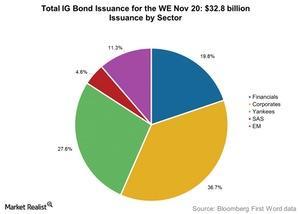 uploads/2015/11/Total-IG-Bond-Issuance-for-the-WE-Nov-201.jpg