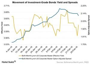 uploads/2016/03/Movement-of-Investment-Grade-Bonds-Yield-and-Spreads-2016-02-291.jpg