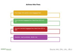 uploads///Baggage fees