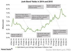 uploads/2015/11/Junk-Bond-Yields-in-2014-and-2015-2015-11-041.jpg