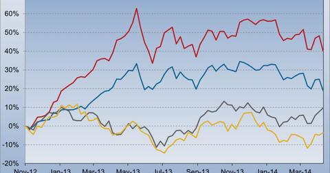 uploads/2014/04/Japan-ETFs-Outperform-China-and-Korea-ETFs4.jpg
