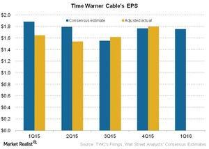uploads///Telecom Time Warner Cables EPS