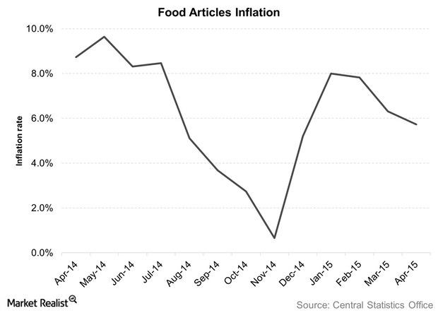 uploads///Food Articles Inflation