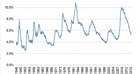 uploads/2015/08/Unemployment-rate-LT.png
