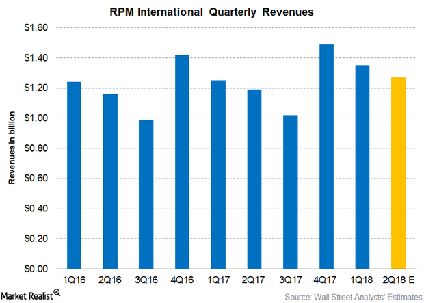 uploads///Part  Revenues Q Pre earnings