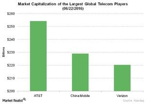 uploads/2016/06/Telecom-Market-Capitalization-of-the-Largest-Global-Telecom-Players-06-22-2016-1.jpg