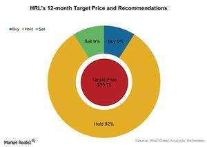 uploads///HRLs  month Target Price and Recommendations