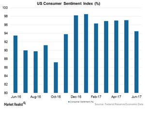 uploads///Art  Consumer sentiment
