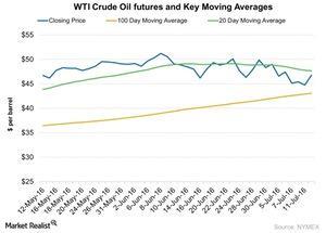 uploads/2016/07/WTI-Crude-Oil-futures-and-Key-Moving-Averages-2016-07-13-1.jpg