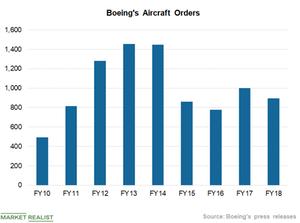 uploads/2019/02/Chart-2-Orders-1.png
