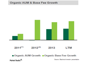 uploads///Organic AUM Base Growth