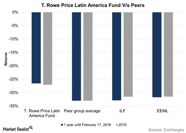 uploads///T Rowe Price Latin America Fund Vs Peers