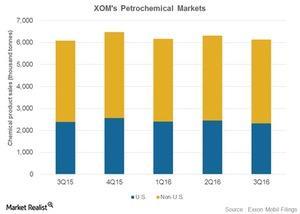 uploads/2017/01/Petrochemical-markets-1.jpg