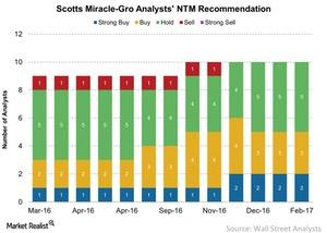 uploads///Scotts Miracle Gro Analysts NTM Recommendation