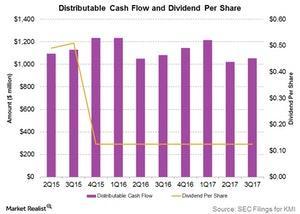 uploads/2017/11/distributable-cash-flow-and-dividend-per-share-1.jpg