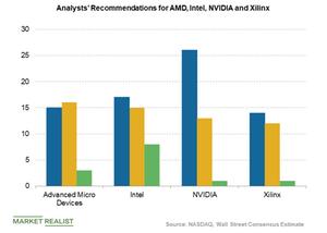uploads///analyst recommendation for AMDNVDAINTCXLNx