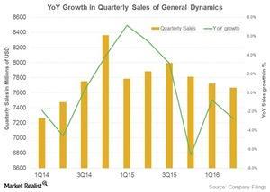 uploads/2016/10/sales-general-dynamics-1.jpg