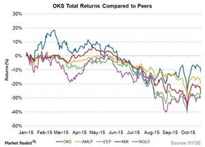 uploads///OKS total returns compared to peers