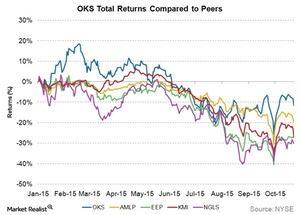 uploads/2015/10/OKS-total-returns-compared-to-peers1.jpg