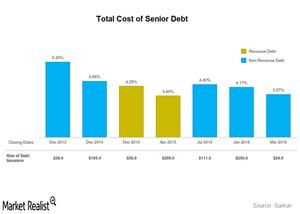 uploads///Cost of debt