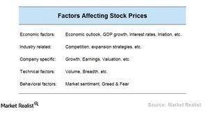 uploads/2015/03/Chart-1-Stock-Prices1.jpg